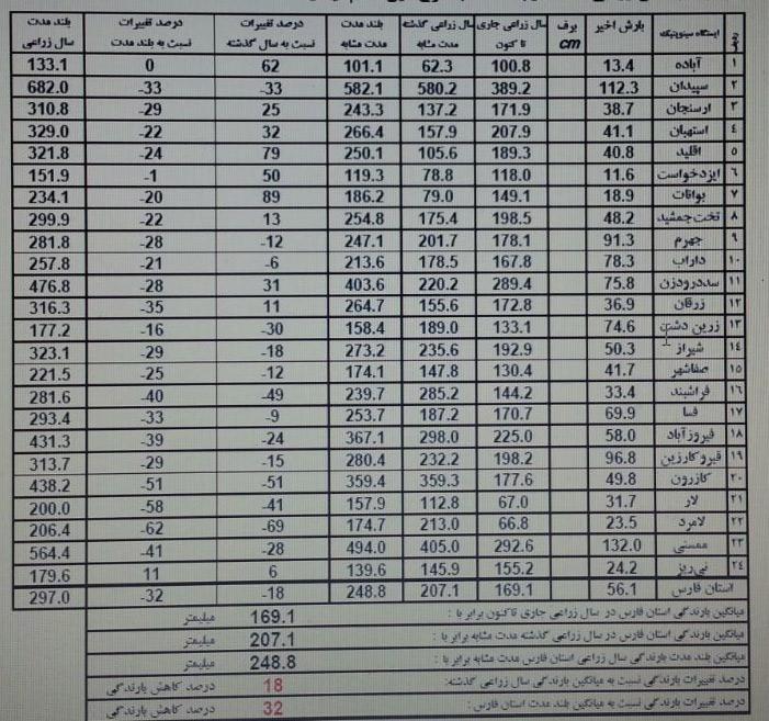میزان بارش شهرهای فارس
