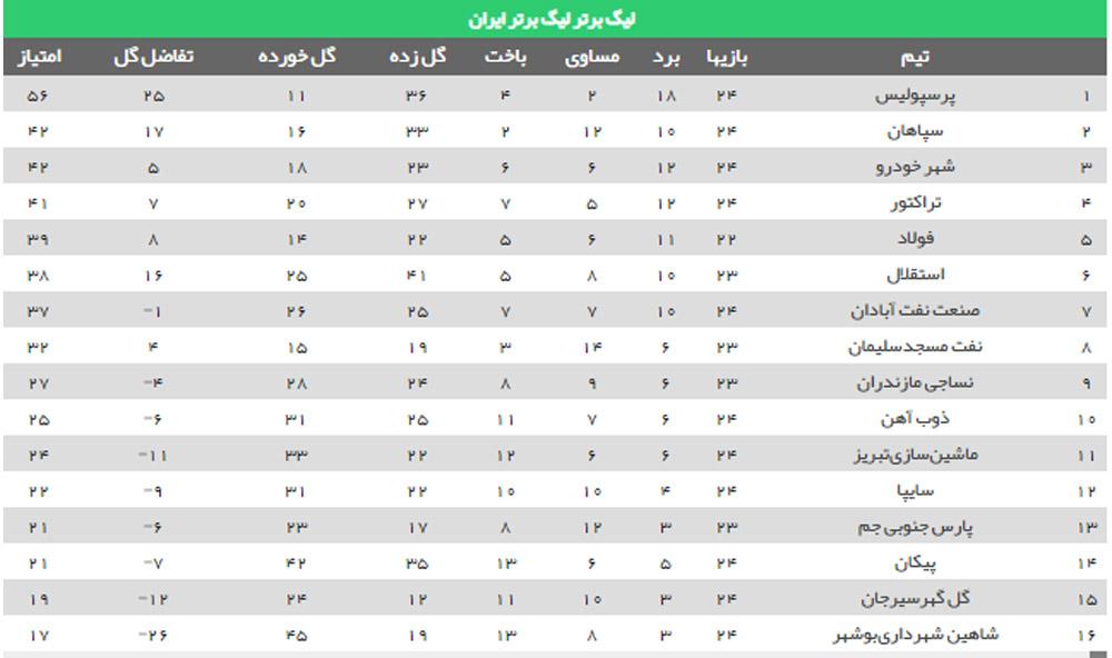 جدول لیگ برتر فوتبال و واقعیتی تلخ