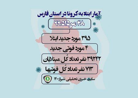 آمار مبتلایان به کرونا در فارس و شیراز / ۲۸ مرداد ۹۹