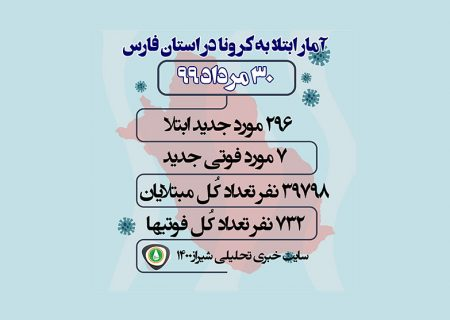آمار مبتلایان به کرونا در فارس و شیراز / ۳۰ مرداد ۹۹