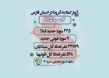 آمار کرونا در فارس و شیراز / ۱۲ مرداد ۹۹