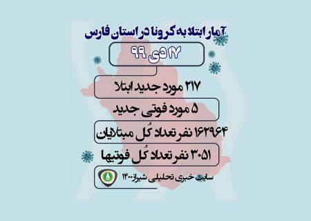آمار مبتلایان به کرونا در فارس و شیراز / ۱۷ دی ۹۹