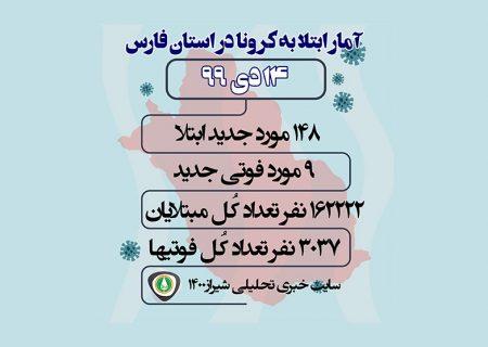 آمار مبتلایان به کرونا در فارس و شیراز / ۱۴ دی ۹۹